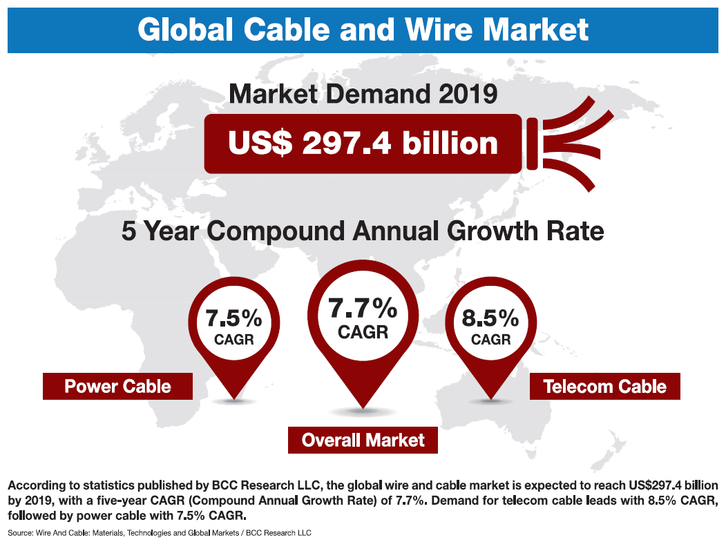 Global cable and wire market